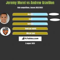 Jeremy Morel vs Andrew Gravillon h2h player stats