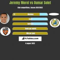 Jeremy Morel vs Oumar Solet h2h player stats