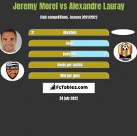 Jeremy Morel vs Alexandre Lauray h2h player stats