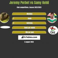 Jeremy Perbet vs Samy Kehli h2h player stats