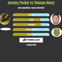 Jeremy Perbet vs Thomas Henry h2h player stats