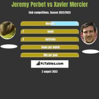 Jeremy Perbet vs Xavier Mercier h2h player stats