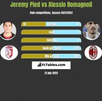Jeremy Pied vs Alessio Romagnoli h2h player stats