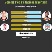 Jeremy Pied vs Andrew Robertson h2h player stats