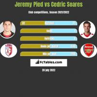 Jeremy Pied vs Cedric Soares h2h player stats