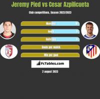 Jeremy Pied vs Cesar Azpilicueta h2h player stats