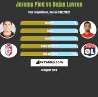 Jeremy Pied vs Dejan Lovren h2h player stats