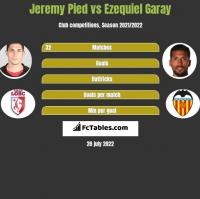 Jeremy Pied vs Ezequiel Garay h2h player stats