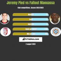 Jeremy Pied vs Faitout Maouassa h2h player stats