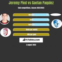 Jeremy Pied vs Gaetan Paquiez h2h player stats