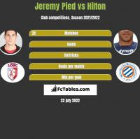 Jeremy Pied vs Hilton h2h player stats