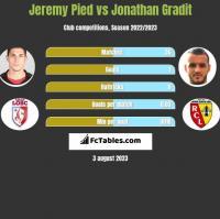 Jeremy Pied vs Jonathan Gradit h2h player stats