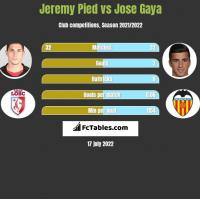 Jeremy Pied vs Jose Gaya h2h player stats