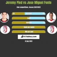 Jeremy Pied vs Jose Miguel Fonte h2h player stats