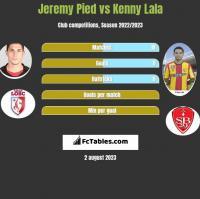 Jeremy Pied vs Kenny Lala h2h player stats