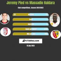 Jeremy Pied vs Massadio Haidara h2h player stats