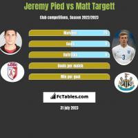 Jeremy Pied vs Matt Targett h2h player stats