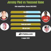 Jeremy Pied vs Youssouf Kone h2h player stats