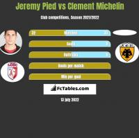 Jeremy Pied vs Clement Michelin h2h player stats