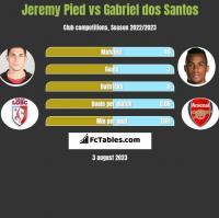 Jeremy Pied vs Gabriel dos Santos h2h player stats