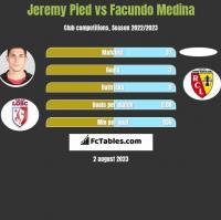 Jeremy Pied vs Facundo Medina h2h player stats