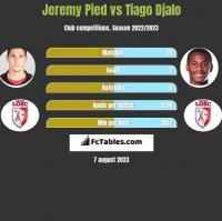 Jeremy Pied vs Tiago Djalo h2h player stats