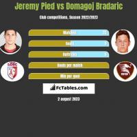 Jeremy Pied vs Domagoj Bradaric h2h player stats