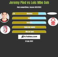 Jeremy Pied vs Loic Mbe Soh h2h player stats
