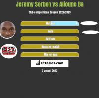 Jeremy Sorbon vs Alioune Ba h2h player stats