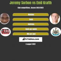 Jeremy Sorbon vs Emil Krafth h2h player stats