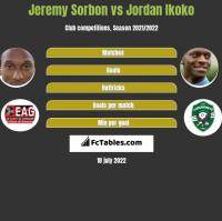 Jeremy Sorbon vs Jordan Ikoko h2h player stats