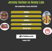 Jeremy Sorbon vs Kenny Lala h2h player stats