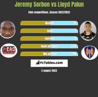Jeremy Sorbon vs Lloyd Palun h2h player stats