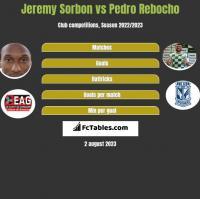 Jeremy Sorbon vs Pedro Rebocho h2h player stats