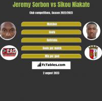 Jeremy Sorbon vs Sikou Niakate h2h player stats