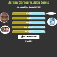 Jeremy Sorbon vs Adon Gomis h2h player stats