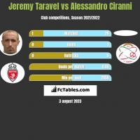 Jeremy Taravel vs Alessandro Ciranni h2h player stats