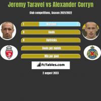 Jeremy Taravel vs Alexander Corryn h2h player stats