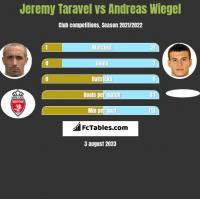 Jeremy Taravel vs Andreas Wiegel h2h player stats