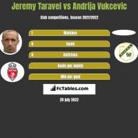 Jeremy Taravel vs Andrija Vukcevic h2h player stats