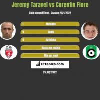 Jeremy Taravel vs Corentin Fiore h2h player stats