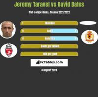 Jeremy Taravel vs David Bates h2h player stats