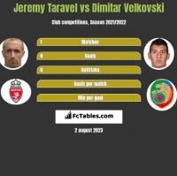 Jeremy Taravel vs Dimitar Velkovski h2h player stats