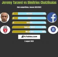 Jeremy Taravel vs Dimitrios Chatziisaias h2h player stats