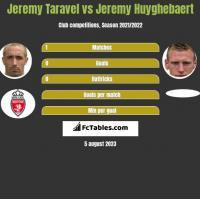 Jeremy Taravel vs Jeremy Huyghebaert h2h player stats