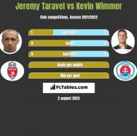 Jeremy Taravel vs Kevin Wimmer h2h player stats