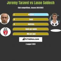 Jeremy Taravel vs Lasse Sobiech h2h player stats