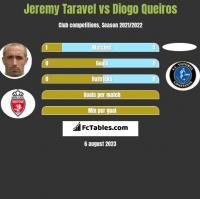 Jeremy Taravel vs Diogo Queiros h2h player stats