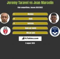 Jeremy Taravel vs Jean Marcelin h2h player stats