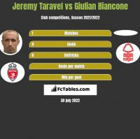 Jeremy Taravel vs Giulian Biancone h2h player stats